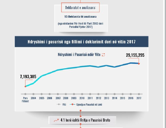 Skeda e pasurisë së deklaruar-Ferdinand Elezi-Prokuroria e Apelit Durrës