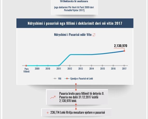 Skeda e pasurisë së deklaruar- Ornela Naqellari- kryetare e Gjykatës Lezhë