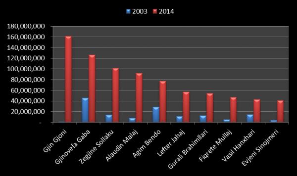 Grafik; pasuritë e deklaruara të vitit 2003 dhe në fund të vitit 2014 të 10 gjyqtarëve më të pasur të Apelit në Shqipëri.
