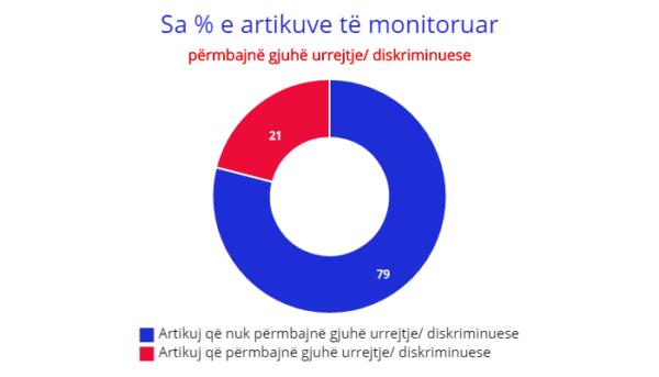 Monitorimi i gjuhës së urrejtjes në mediat online | Foto kortezi nga Historia Ime